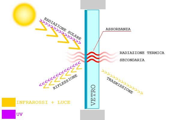 spettro-solare